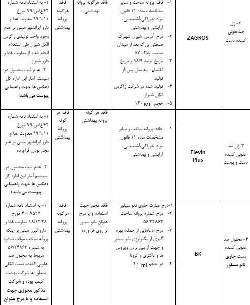 لیست ژل و محلول های ضدعفونی غیرمجاز1
