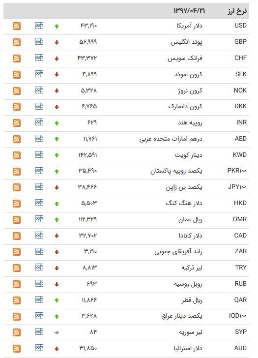 جدول نرخ ارز