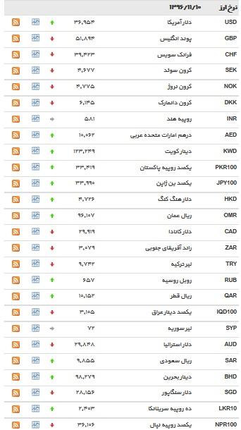 قیمت دلار مبادله ای در 10 بهمن