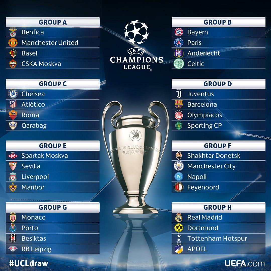 گروه بندی لیگ قهرمانان اروپا