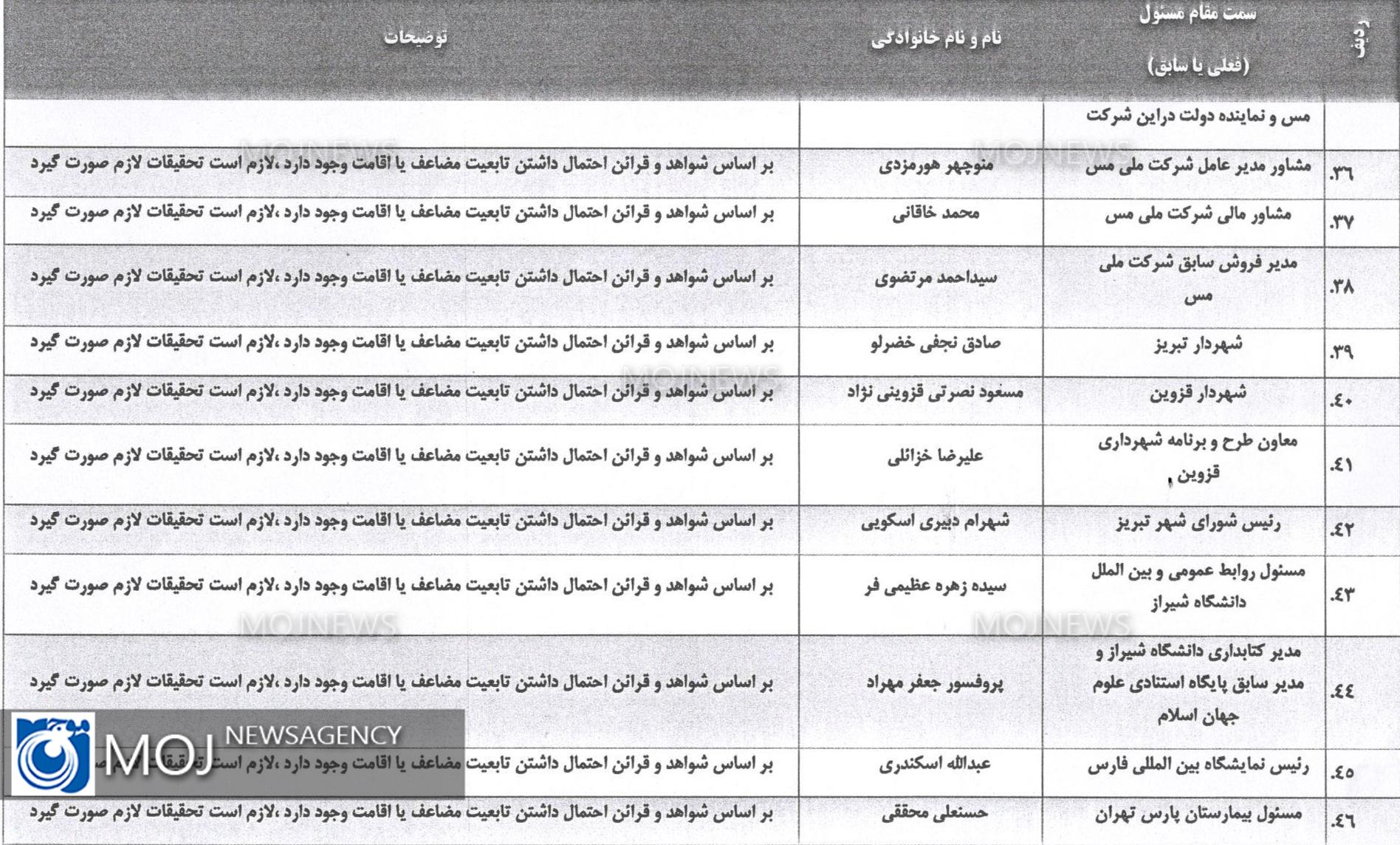 لیست افراد دو تابعیتی بر اساس شواهد و قرائن 4
