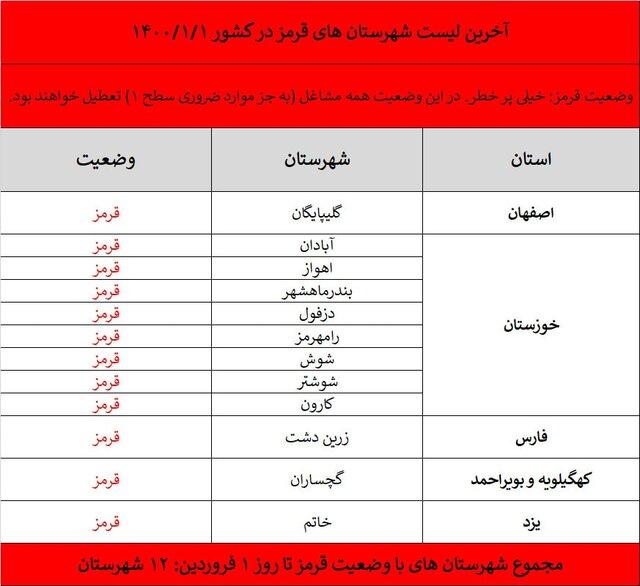 لیست فعالیت باشگاه های ورزشی ایران در پاندمی کرونا