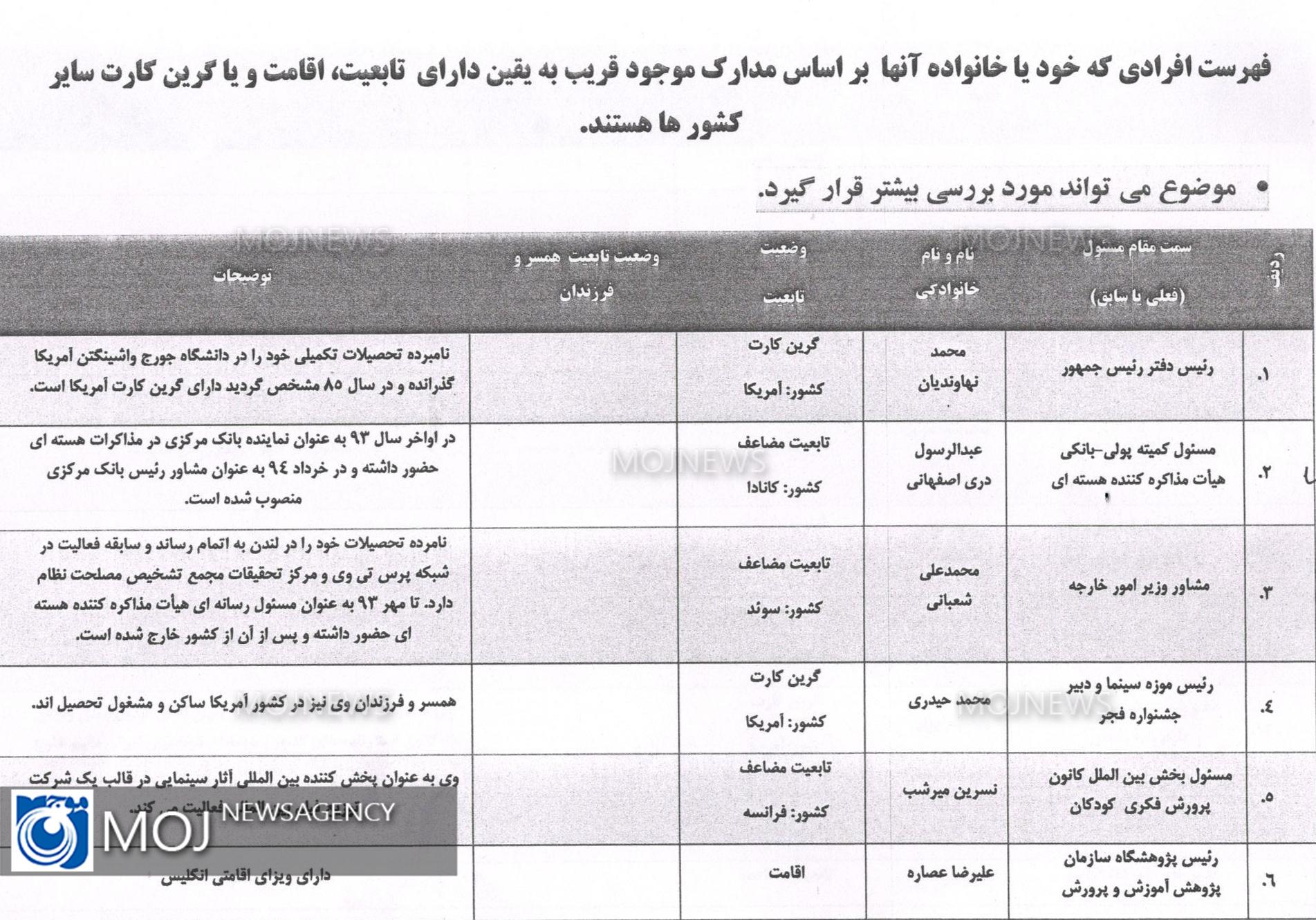 لیست افراد دو تابعیتی بر اساس ظن قوی 1
