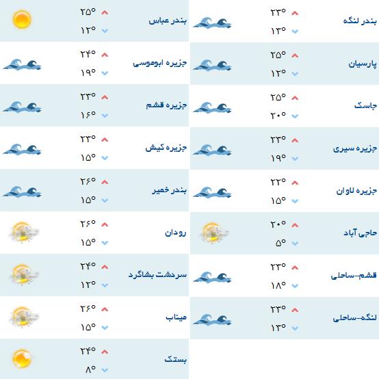 هواشناسی شهرستانهای هرمزگان-19 اسفند