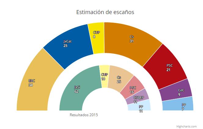 نظرسنجی های چارتز کاتالونیا