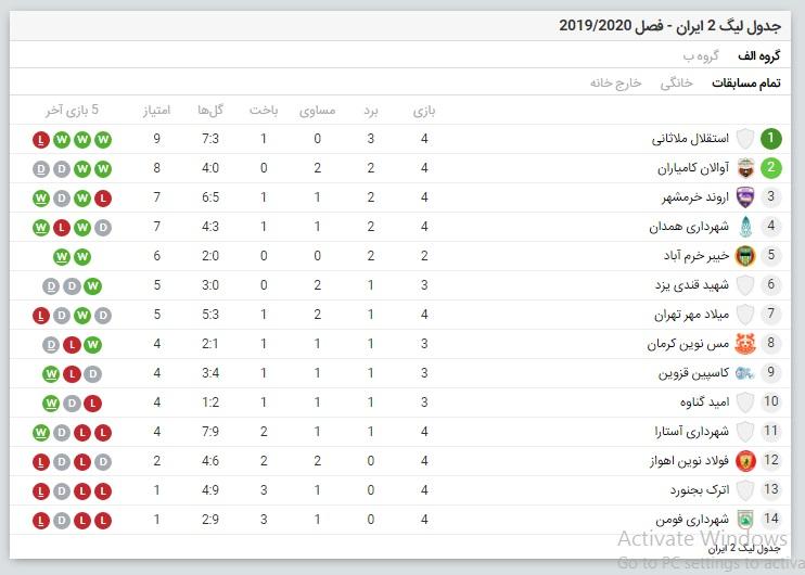 جدول لیگ 2 ایران