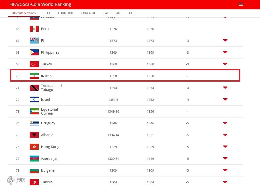 رنکینگ تیم های ملی فوتبال بانوان جهان