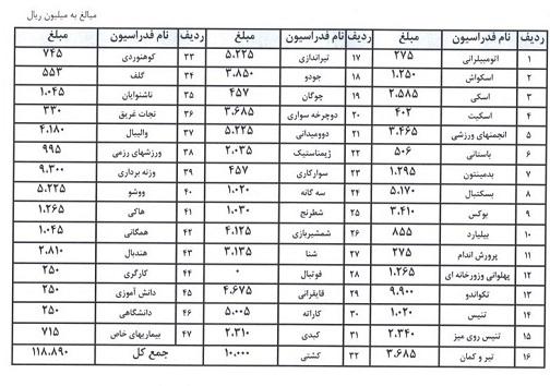 لیست بودجه پرداختی کمیته ملی المپیک به فدراسیونها