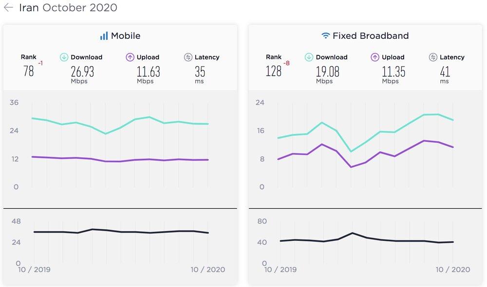سرعت اینترنت ایران1