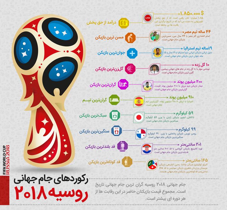 اینفوگرافی رکورد های جام جهانی