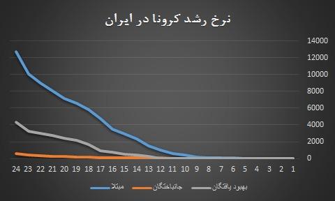 نرخ رشد کرونا در ایران