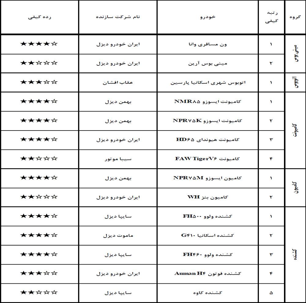 جدول سطوح کیفی خودروهای گروه سنگین