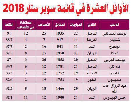 بازیکنان برتر لیگ قطر