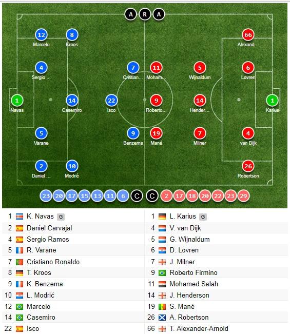 شماتیک ترکیب رئال مادرید و لیورپول در فینال لیگ قهرمان اروپا