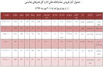 آمار تماشاگران مجموعه تئاترشهر تا 20 مهر ماه 97
