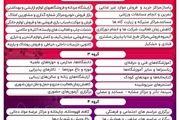 جزئیات محدودیتهای فعالیت اصناف در اصفهان اعلام شد