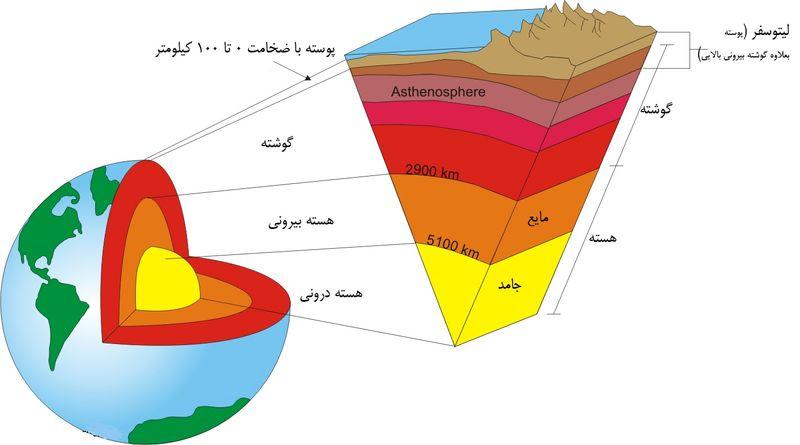 زمینلرزه، آتشفشان، چینخوردگی و کوهزایی حاصل تحرک گسلهاست