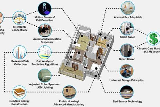 خانههای هوشمند پرستار شخصی میشوند
