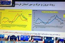 تقدیر معاون وزیر بهداشت از تداوم روند کاهشی تعداد مبتلایان در کرمانشاه