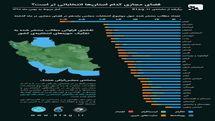 فضای مجازی کدام استان ها انتخاباتی تر است؟