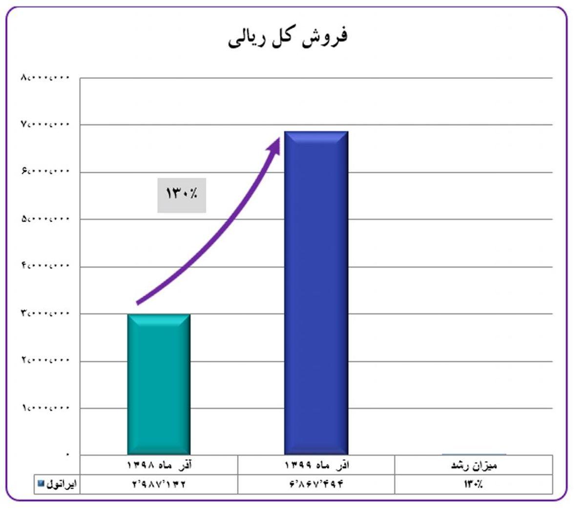 ایرانول رکورد رشد فروش را در آذرماه شکست / رشد ۱۳۰ درصدی فروش ایرانول در آذر ۹۹ نسبت به ۹۸
