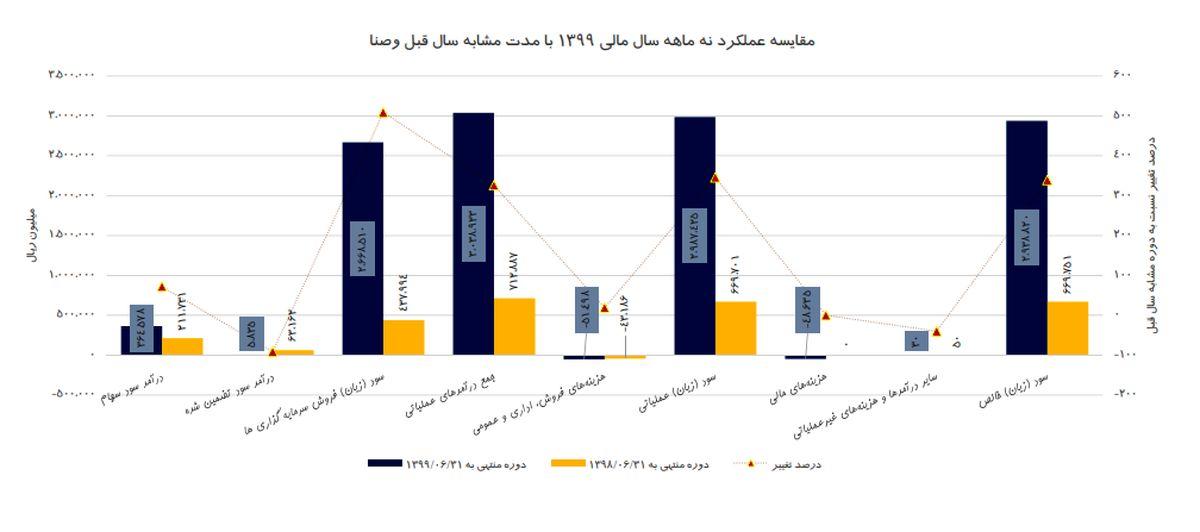 گزارش عملکرد 9 ماهه شرکت سرمایه گذاری گروه صنایع بهشهر ایران