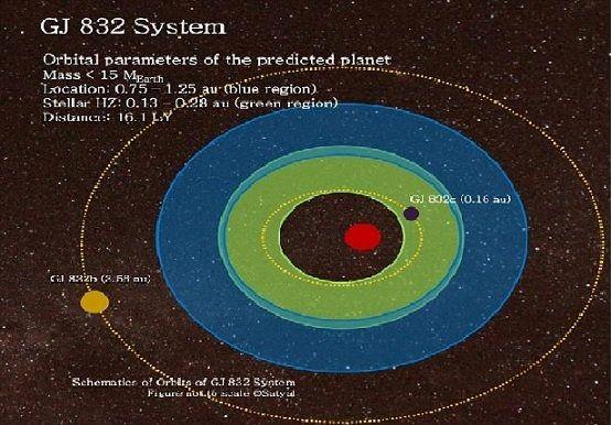 کشف یک سیاره فراخورشیدی فرضی به اندازه زمین