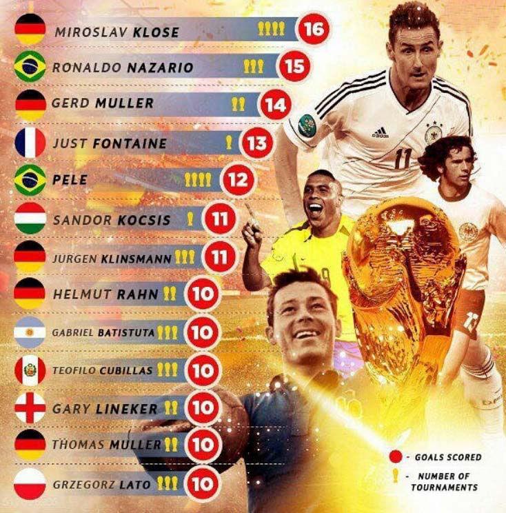 برترین گلزنان جام جهانی در ادوار مختلف