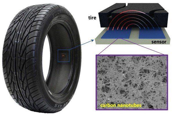 رصد دائم باد لاستیک خودرو با نانولولههای کربنی