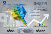 رشد 1000 درصدی ارزش بازار و افزایش 45 درصدی سود وبشهر در سال 98