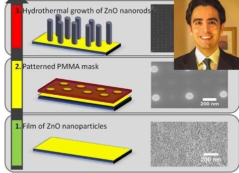 استفاده از اکسید روی کرمهای ضدآفتاب برای تولید پنل خورشیدی