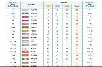 ایران در ردهبندی مدالی دهم/ در ردهبندی امتیازی با 6 کشور دیگر رده پنجم!!