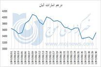 نمودار نوسانات قیمت درهم امارات در آبان 97