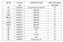 جزئیات زمان پرداخت عیدی14هزار بازنشسته تامین اجتماعی خراسان جنوبی