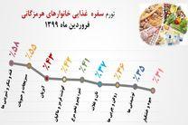کوچکتر شدن سفره خانوار هرمزگانی و تهدید امنیت غذایی استان