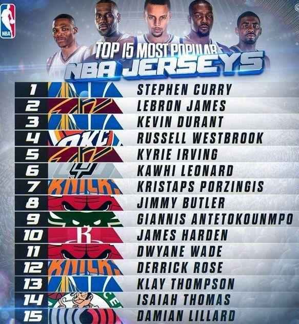 15 پیراهن پرفروش NBA