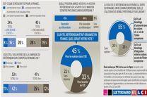 ۴۵ درصد مردم فرانسه خواهان ماندن در اتحادیه اروپا هستند