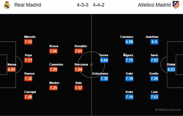 پیش بازی رئال مادرید – اتلتیکو مادرید