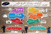 داده نمای وضعیت فاصله گذاری اجتماعی در استان یزد منتشر شد