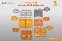 بانک پاسارگاد، بدون محدودیت تسهیلات ارزانقیمت اعطا میکند