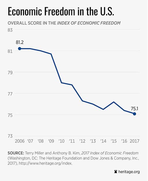 چرا آمریکاییها احساس آزادی ندارند؟